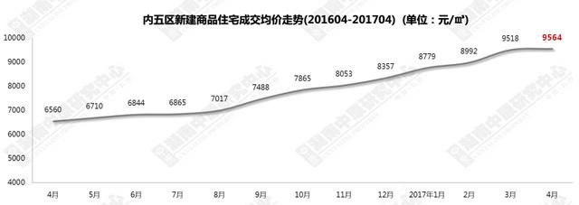4月长沙住宅均价9564元/平 成交面积同比跌近五成