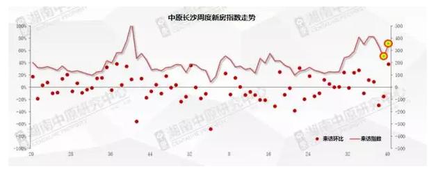 国庆长假长沙团购楼盘报名TOP10 价格均在8000元/㎡以下