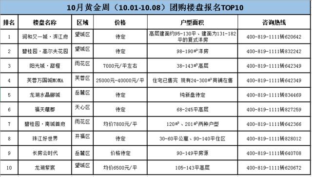 国庆长假长沙团购楼盘TOP10 价格均在8000元/㎡以下