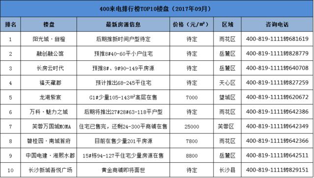 长沙9月400来电TOP10 先看看这些热盘再买房也不迟