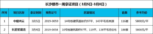 """长沙本周末236套""""万""""字头房源入市推新 改善型住宅成主角"""