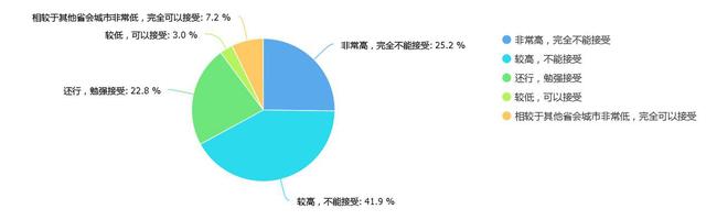 都说长沙房价低 但43%居民认为长沙房价高且难以接受