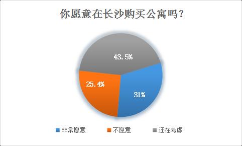 话题|住宅限购催生公寓热 长沙人要不要买公寓投资?
