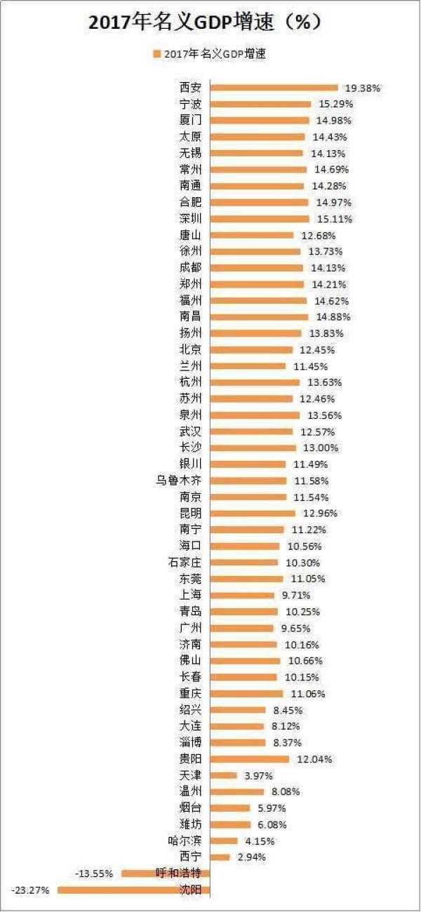 2017gdp排行榜_2017贵州gdp排名_2017贵州各市GDP排行榜