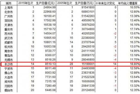 抚顺历年gdp统计表_抚顺麻辣拌图片