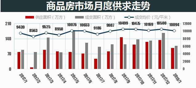 2018开局遇冷 1月长沙普通住宅均价8556元/㎡