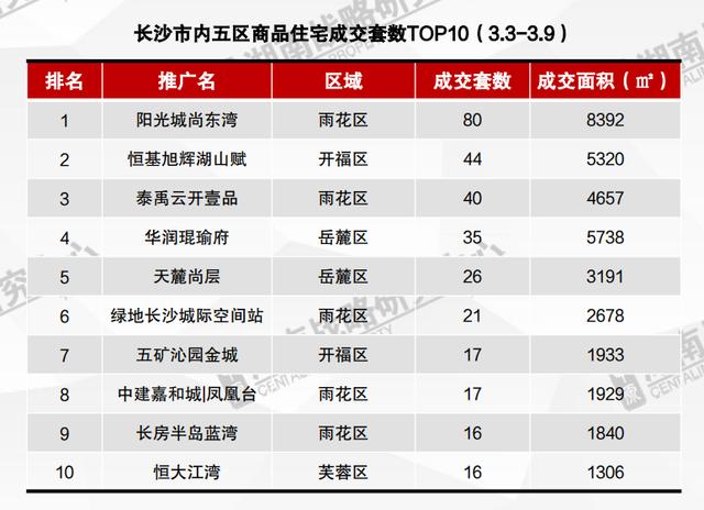 """【企鹅前线】""""金三""""首周新增供应为零 成交量再下滑"""