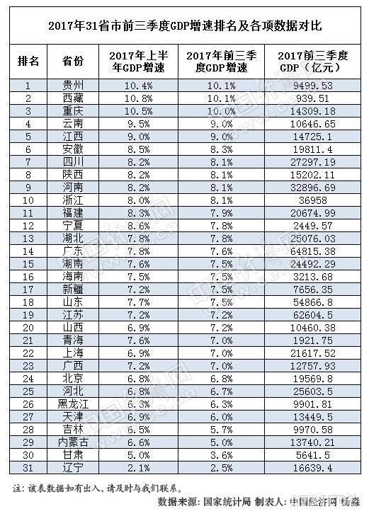 09中国gdp排名_中国城市GDP排名2018年排行榜:2018上半年全国29省GDP数据排名