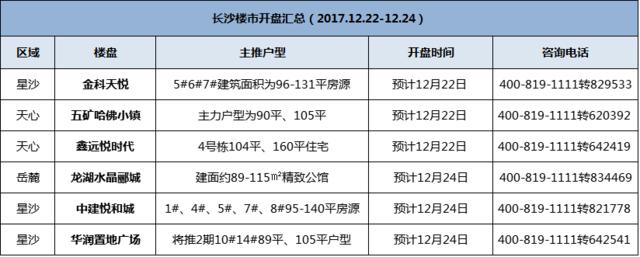 开盘快讯!长沙本周末6盘推新 最低均价5300元/平