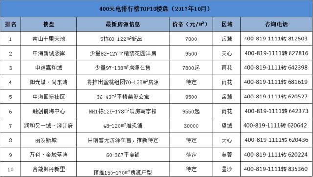 10月400来电量TOP10 长沙这10大楼盘上榜!
