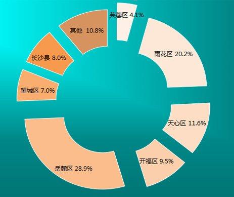 2月大湘400电话各区分布图
