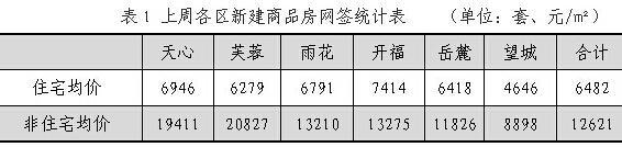 2015首周beplay体育app楼市成交量跌价升 住宅均价6482元/㎡