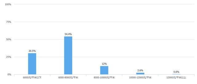 超9成网友想在长沙买房 但能接受的房价竟在八千以下