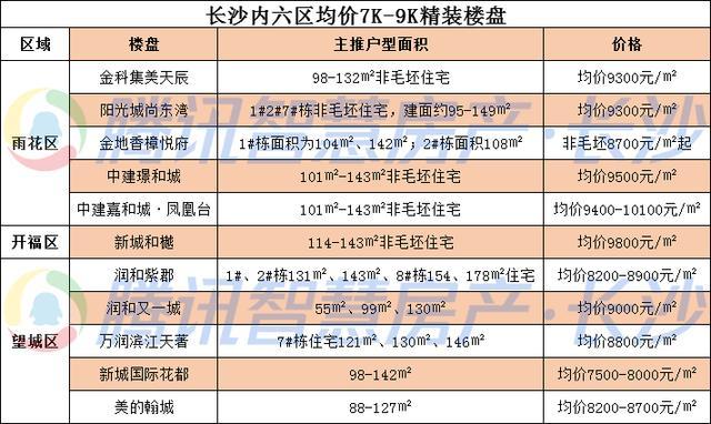 【企鹅前线】精装7500元/㎡起 长沙11个精装盘直接认购 你上哪趟车?