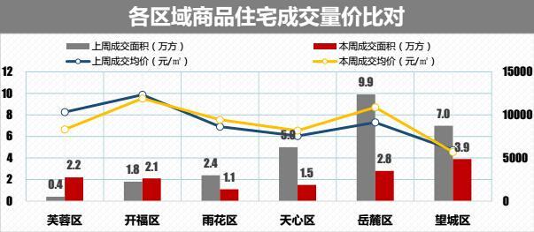 一周成交:上周长沙商品住宅成交面积环比下跌近5成