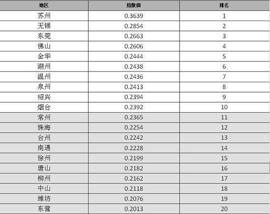 2016年中国地级市100强出炉 湖南6城上榜