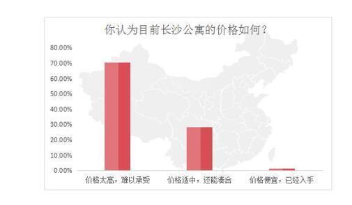 长沙市中心最全一线江景小户型总价66万起