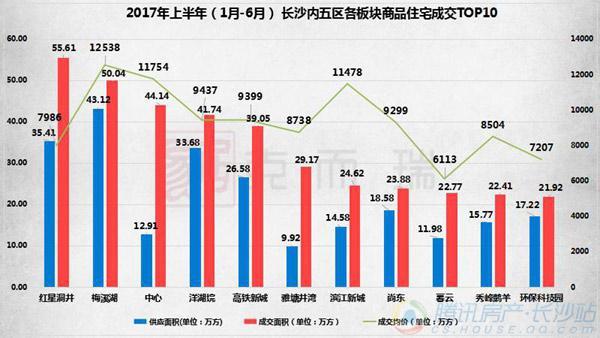 2017上半年长沙新房成交49130套 均价9411元/㎡