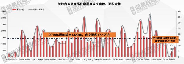 """【企鹅前线】市场持续低位运行 购房者开始""""货比三家"""""""