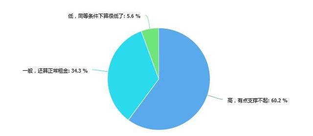 调查:在长沙租房 六成网友认为房租太高难以支撑