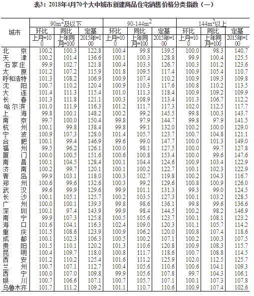 4月70城房价新鲜出炉!长沙新房销售价格环比上涨0.2%