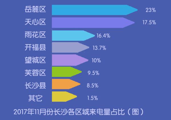 揭秘长沙购房者11月最关注的楼盘TOP10