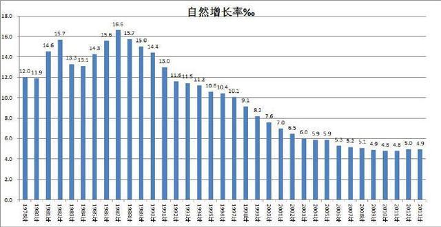 中国现在军衔等级_2013中国现在人口