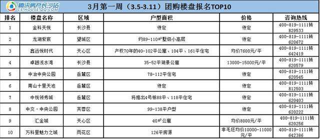 最新数据统计:长沙7700元/平内地铁口房源最受欢迎