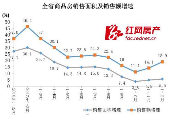 2017年湖南商品房销售8532.25万平方米