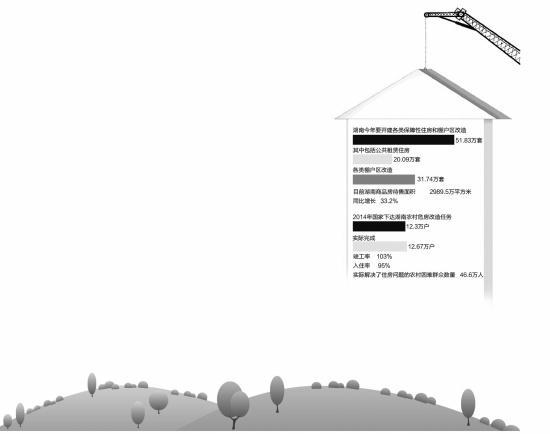 2015湖南棚改项目竣工一年内入住率不得低于六成