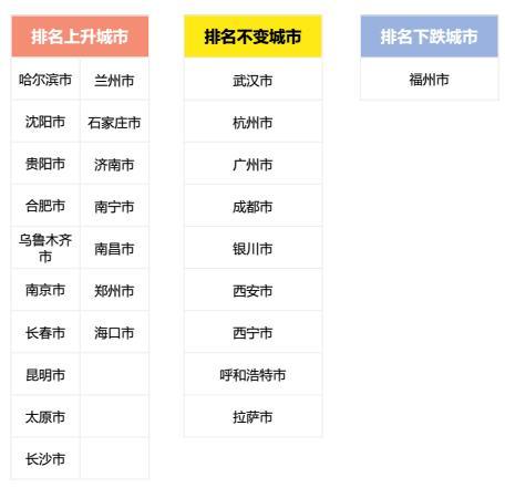 山东人口排名_2012全国城市人口排名