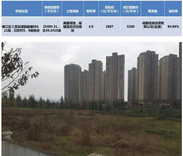 龙湖首开成都二度联袂 联合开发三圣乡38亩地块