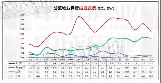成都公寓市场供销双涨 成交量同比上涨94%