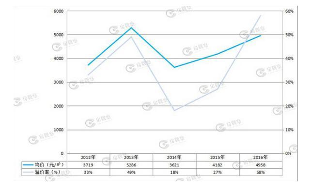 成都中心城区土地供应下降20% 天府新区或将接棒