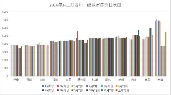 四川二级城市房价排行榜出炉 宜宾内江泸州发来贺电