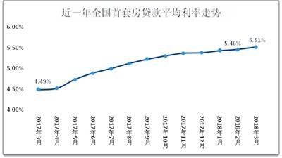 3月全国房贷平均利率达5.51% 成都五大行最低上浮10%