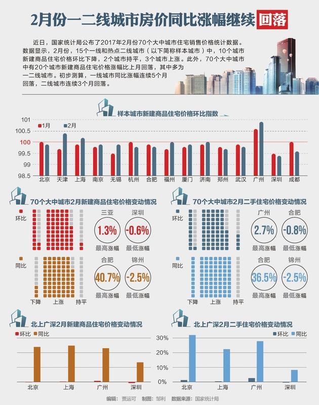 二月份一二线城市的房价同比涨幅继续回落