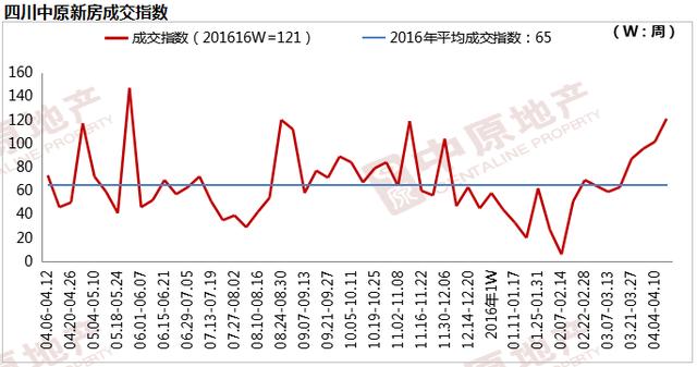 成都楼市升温 青羊天府新区温江成交量涨幅超100%