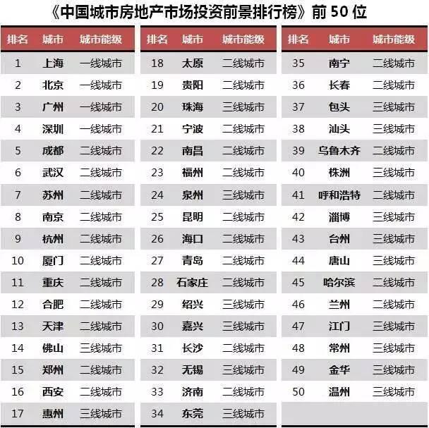 房地产投资城市排行榜 成都紧跟京沪穗深领衔二线
