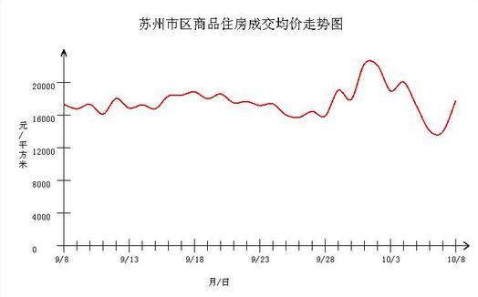 """中国楼市一周""""变脸"""" 二手房交易开始能谈价了"""