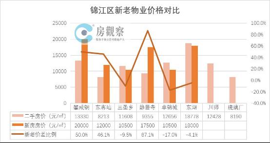 天府新区年价格涨幅49% 成都新房比二手房平均贵2成