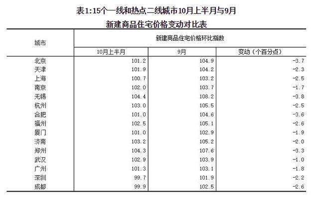 统计局:10月一线和热点二线城市房价得到遏制