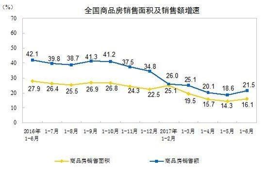 统计局:上半年全国商品房待售面积继续减少