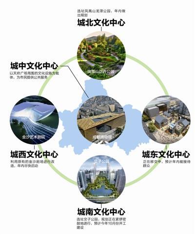 成都将建五个城市文化中心 打造高品质生活
