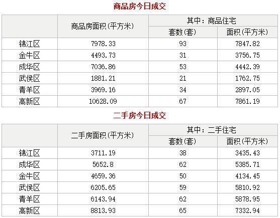 每日数据:16日成都二手房成交336套 反超新房