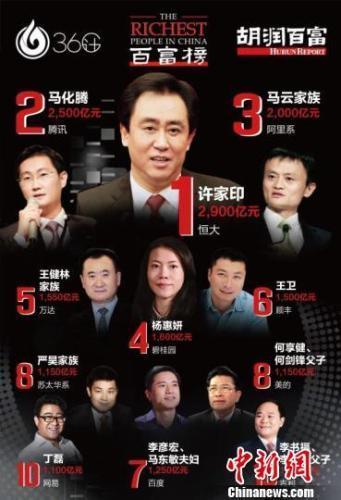 胡润百富榜:许家印击败王健林马云成新首富