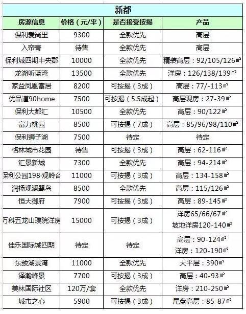 4200到11000元/平 二圈层5大买房区全部房源