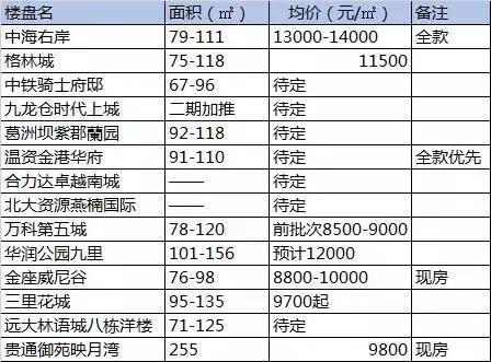 双流变城南又一买房热区 二手房均价9518元/平