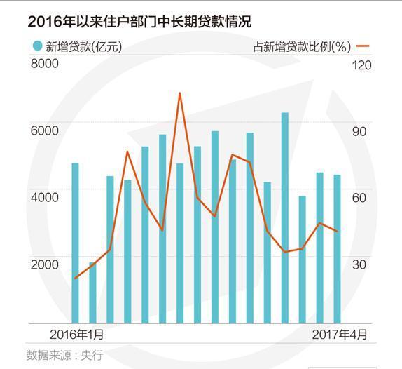 个人房贷量跌价升:北京上海房贷增速连月回落