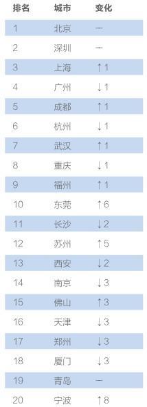 """""""互联网+""""数字经济指数发布 成都排名全国第五"""